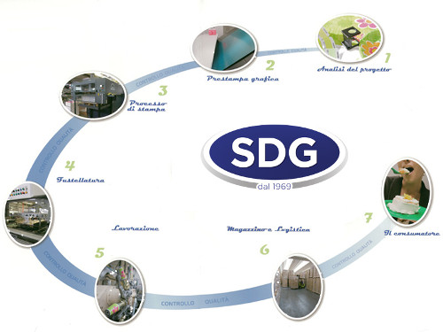 SDG Productive cycle